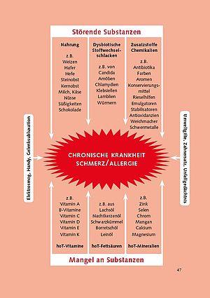 Chronische Krankheit